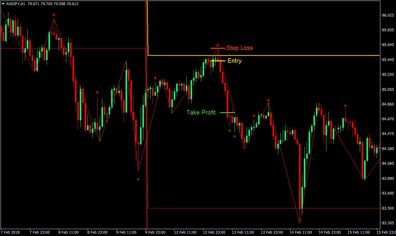 Trading Pivot Point - Strategia | Stock Trend System