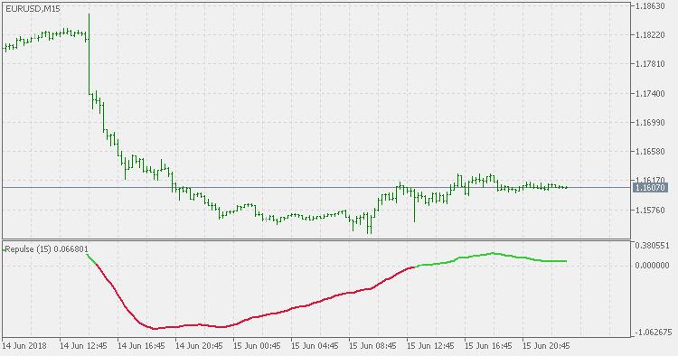 repulse indicator forex