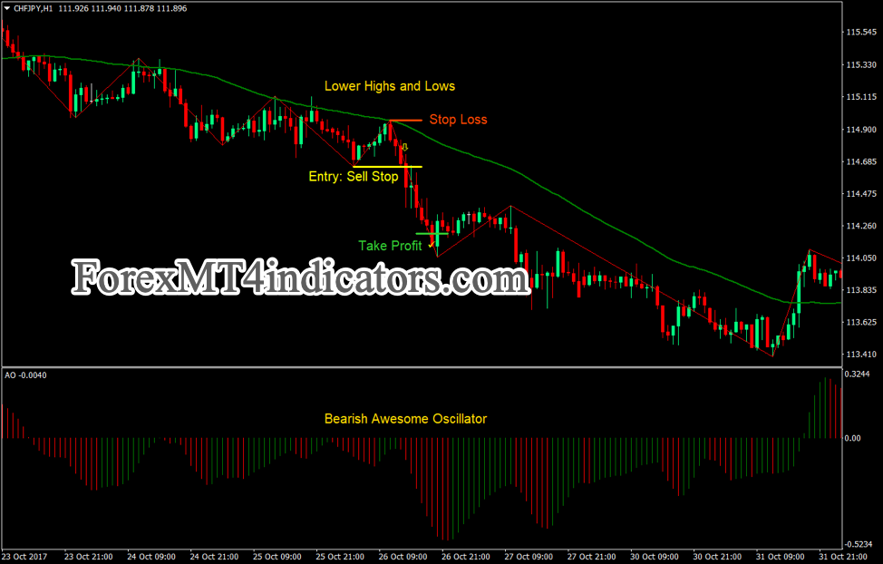 Zigzag swing Breakout Forex Trading Strategy