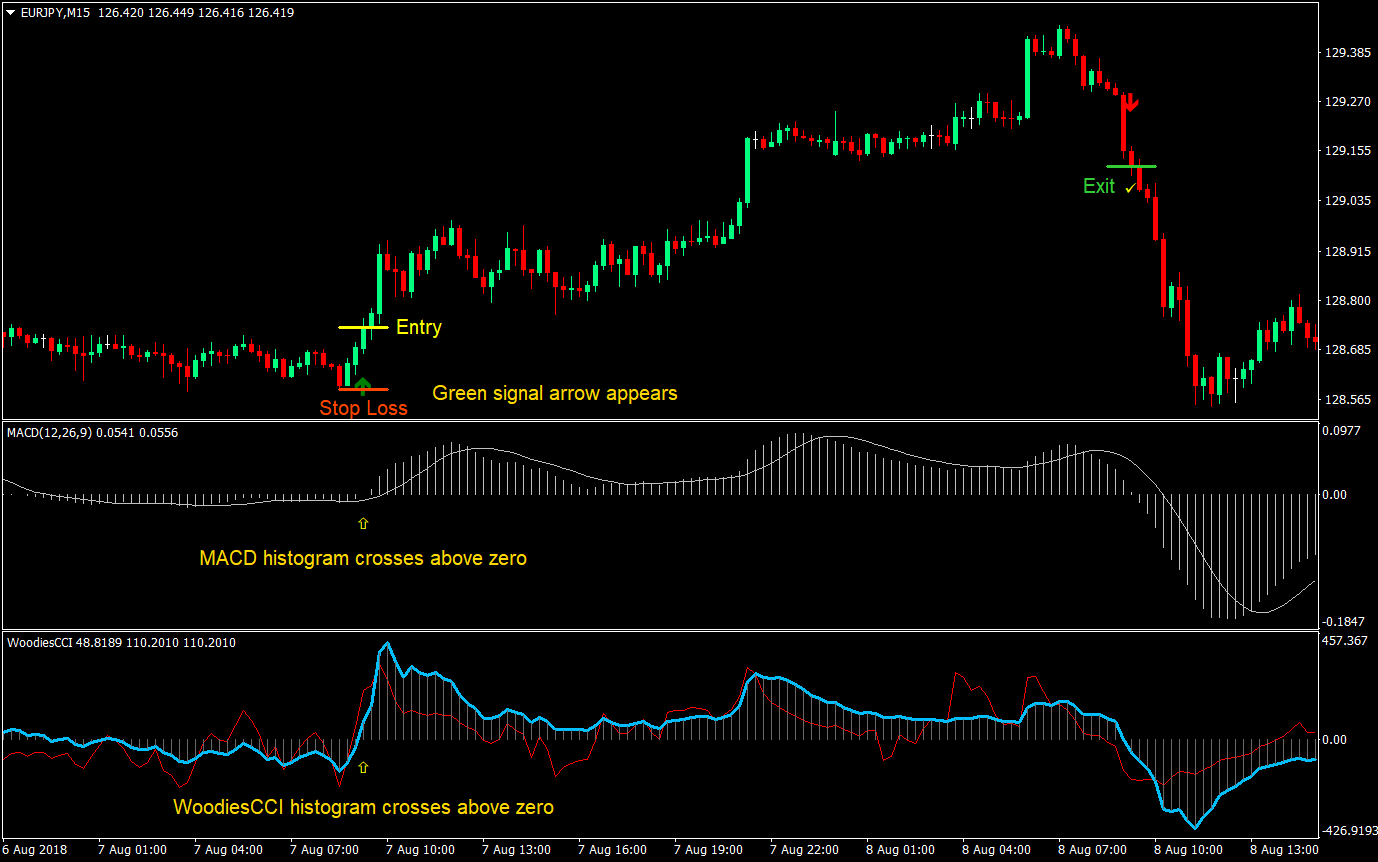 WoodiesCCI and Signal Arrows Forex Trading Strategy
