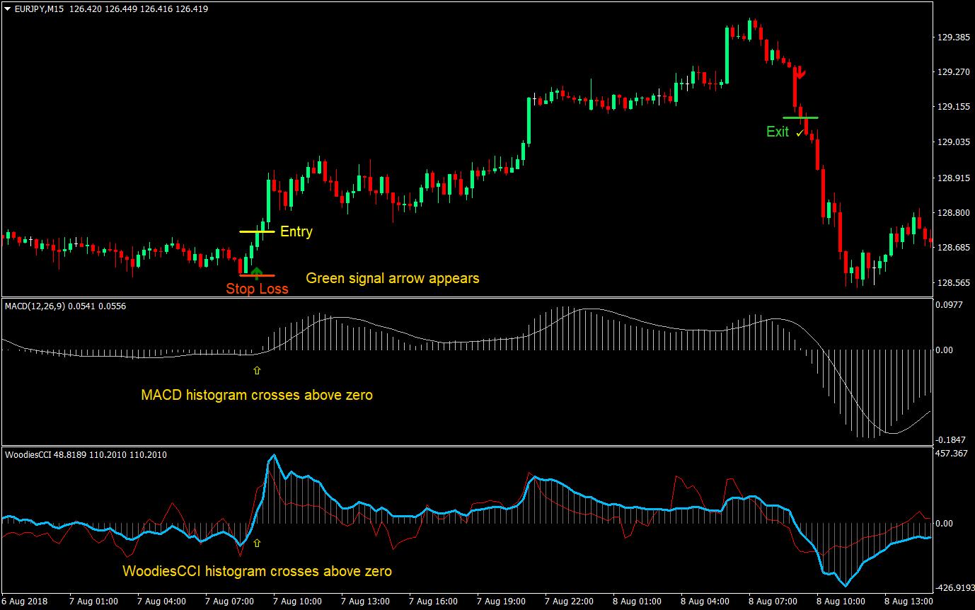 Free Signal Forex - Manual II | Profit Trading Bersama XM