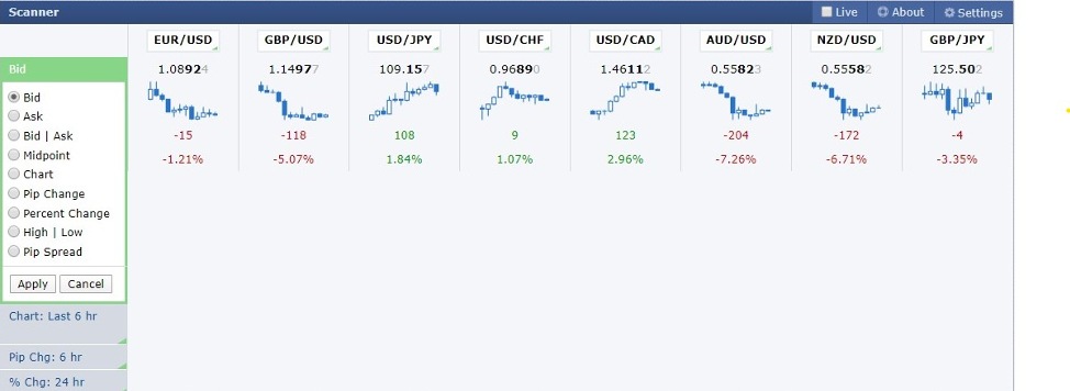 Forex Factory Scanner Charts