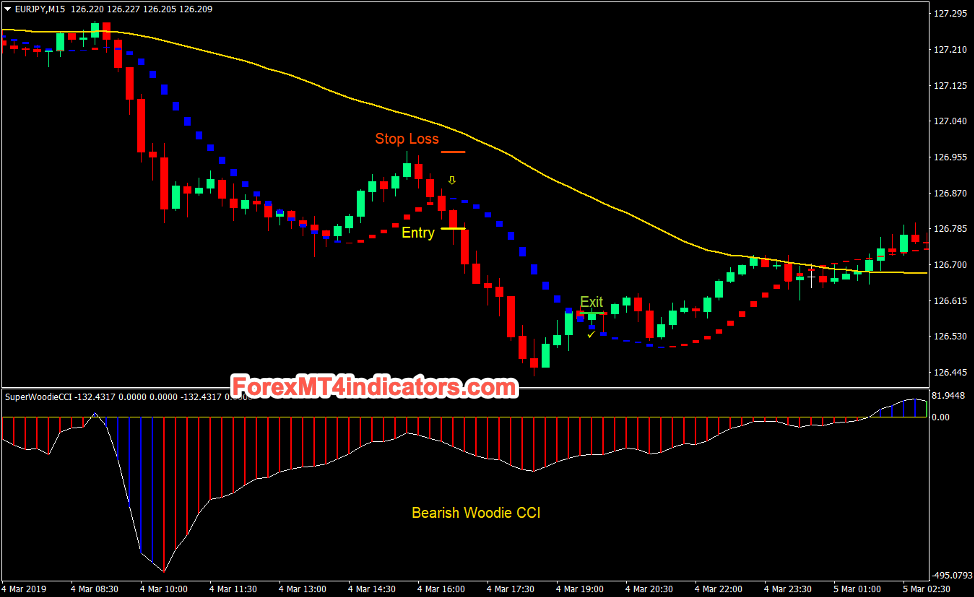 Woodie CCI Trend Forex Day Trading Strategy Sell Trades