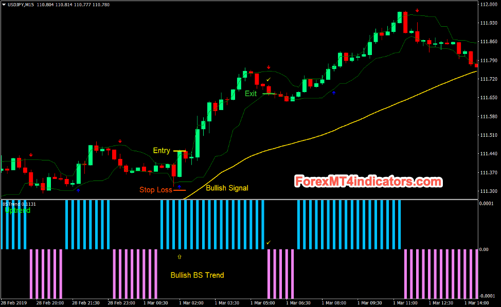 Trend Strength Signal Forex Day Trading Strategy Buy Trades