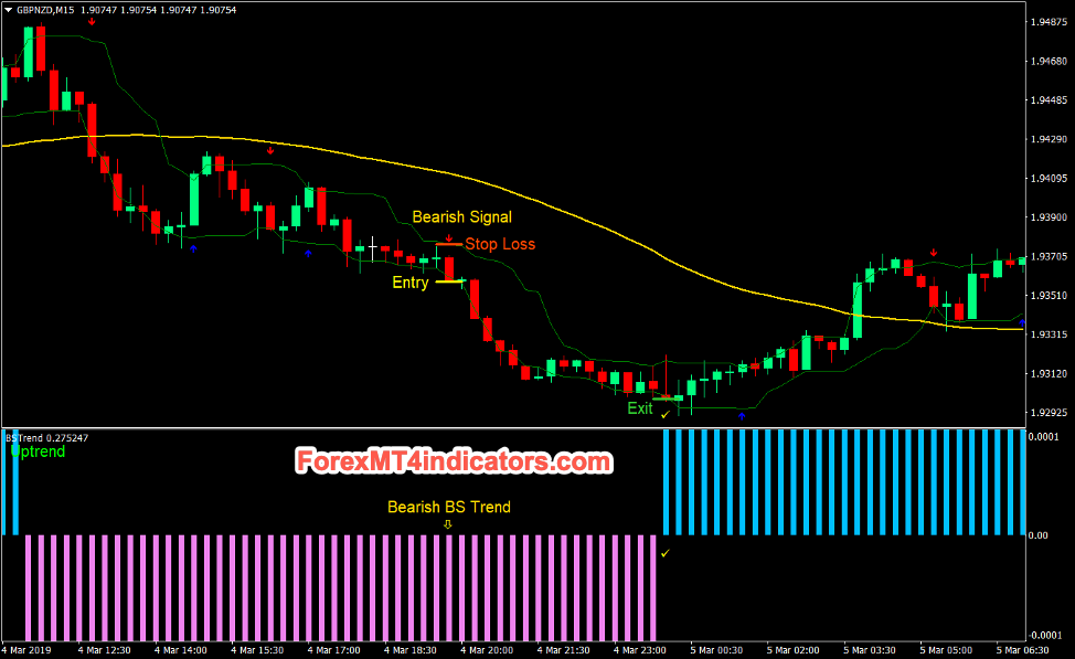 Trend Strength Signal Forex Day Trading Strategy Sell Trades