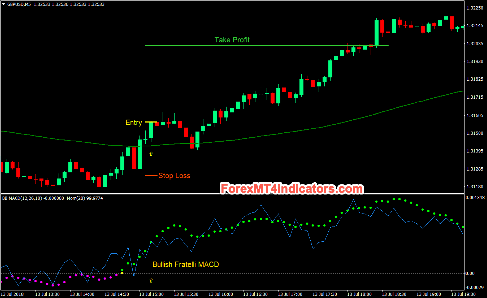 Fratelli MACD Momentum Cross Forex Day Trading Strategy
