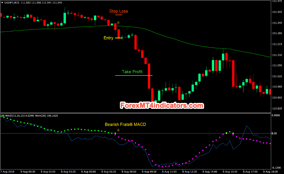Fratelli MACD Momentum Cross Forex Day Trading Strategie Verkoop Trade