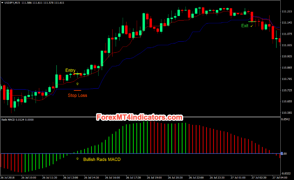 "MACD Kijun Tenkan Forex Day Trading Strategy Buy Trades ""width ="" 974 ""height ="" 597 ""srcset ="" https://www.forexmt4indicators.com/wp-content/uploads/2020/03/Top-5-Best-Forex - Day-Trading-Strategies-That-Work-5.png 974w, https://www.forexmt4indicators.com/wp-content/uploads/2020/03/Top-5-Best-Forex-Day-Trading-Strategies- That -Work-5-300x184.png 300w, https://www.forexmt4indicators.com/wp-content/uploads/2020/03/Top-5-Best-Forex-Day-Trading-Strategies-That-Work-5 - 768x471.png 768w ""sizes ="" (maximum width: 974px) 100vw, 974px"
