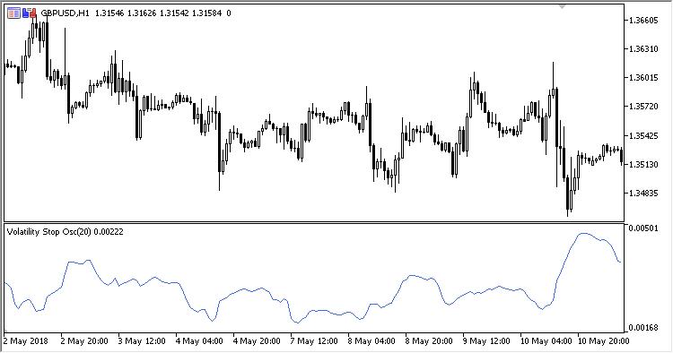 binary options volatility stop indicator