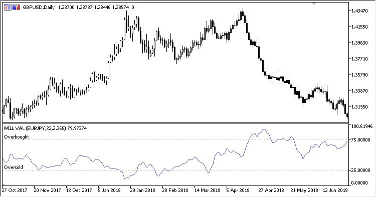 Will Val MT5 Indicator