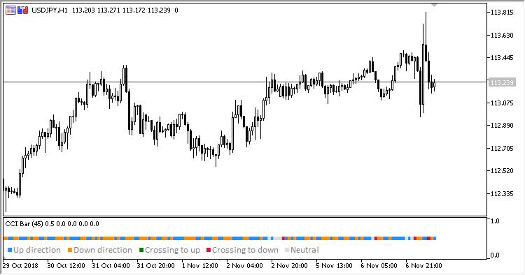 CCI Bar MT5 Indicator