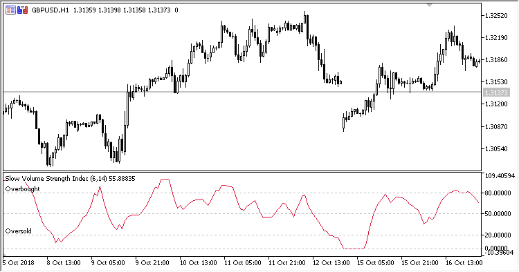 SVSI MT5 Indicator