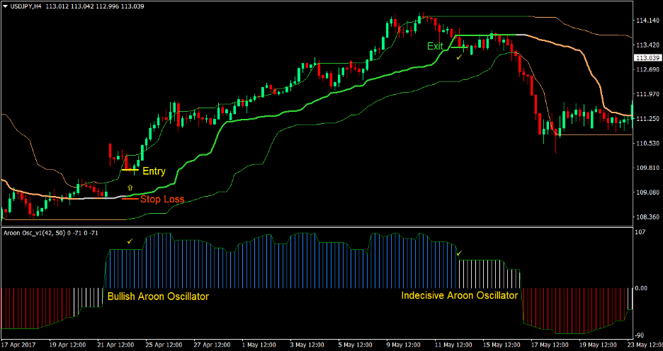 Aroon Quantile Bands Forex Trading Strategy 1