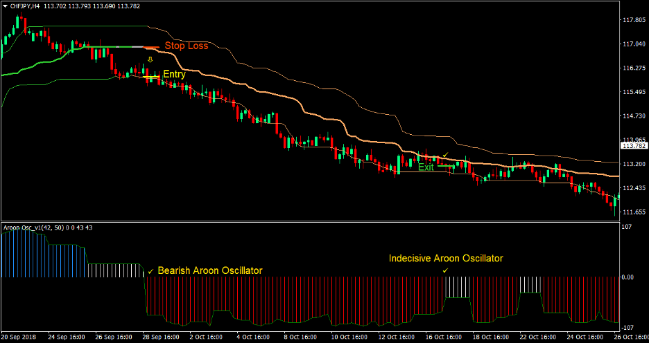 Aroon Quantile Bands Forex Trading Strategy 3