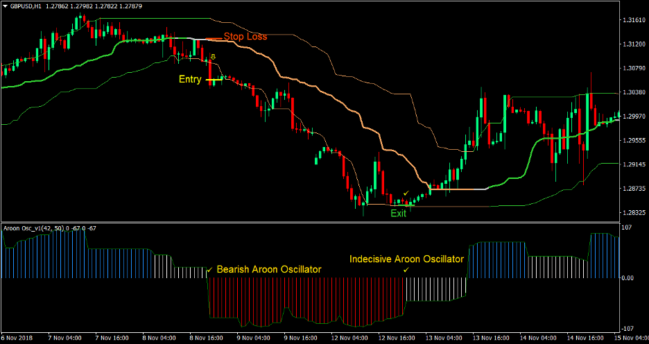 Aroon Quantile Bands Forex Trading Strategy