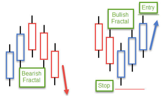Awesome Oscillator and Fractals Trend Forex Trading Strategy - MT5 2