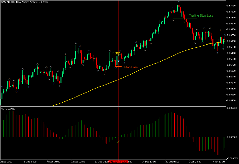 Awesome Oscillator and Fractals Trend Forex Trading Strategy - MT5 4