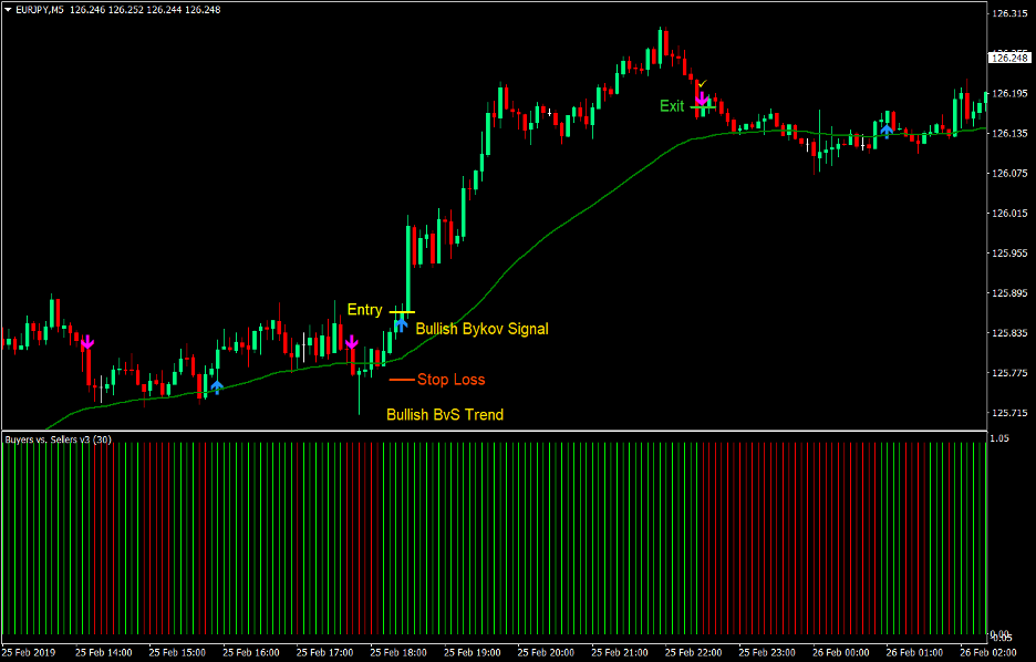 Bykov Signal Scalping Forex Strategia 2