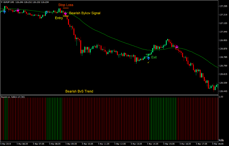 Bykov Signal Scalping Forex Strategia 4