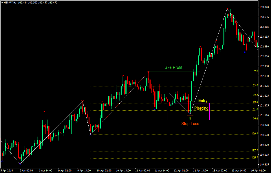 Fibonacci Pullback Forex Trend Following Strategy 2
