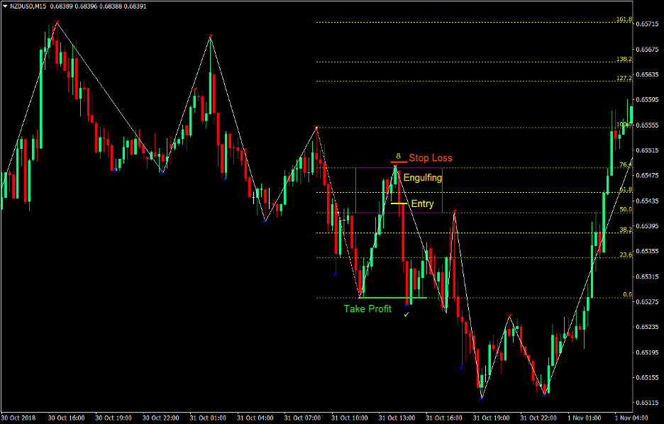Fibonacci Pullback Forex Trend Following Strategy 3