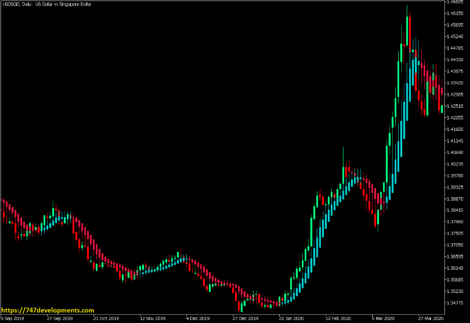 Heiken Ashi Smoothed 100 EMA Pop or Drop Strategy - MT5 1