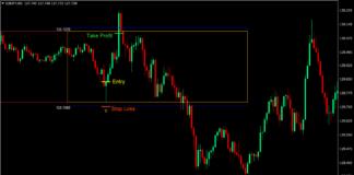 London Box Reversal Forex Trading Strategy 1