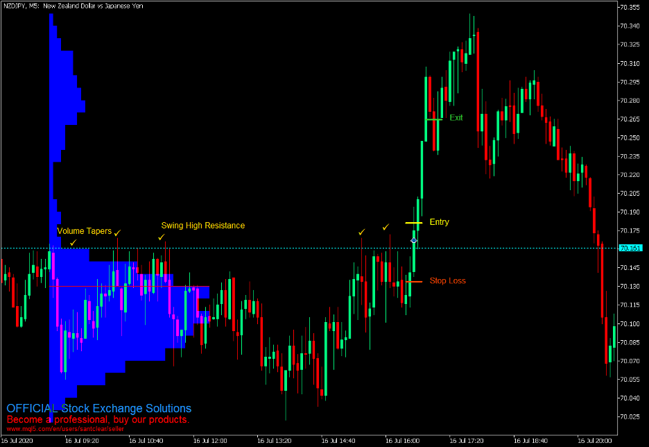 Market Profile Momentum Breakout Forex Trading Strategy – MT5 2