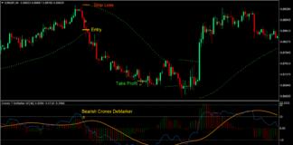 Parabolic Cronex DeMarker Forex Trading Strategy