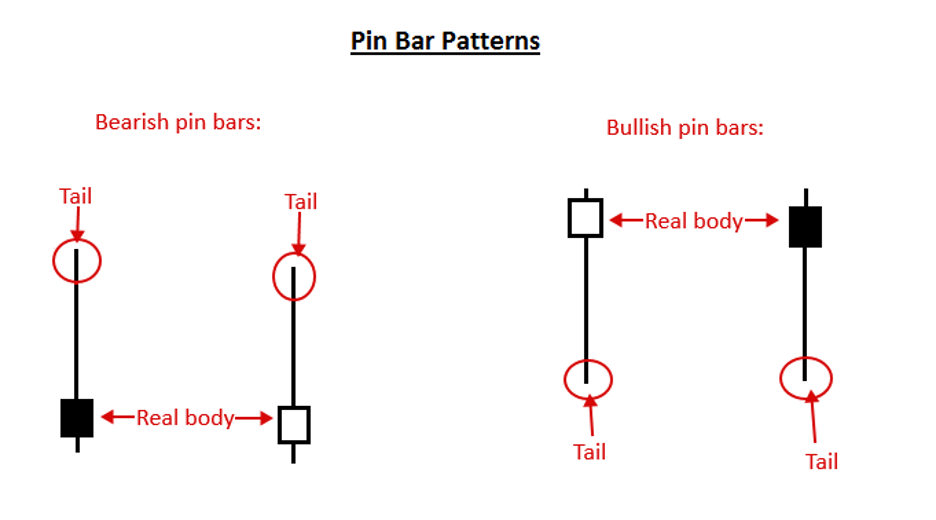 Pin Bar Spike and Reverse Forex Trading Strategy - MT5 2