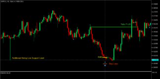 Pin Bar Spike and Reverse Forex Trading Strategy - MT5 3
