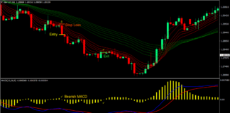 Real MACD Bounce Forex Trading Strategy