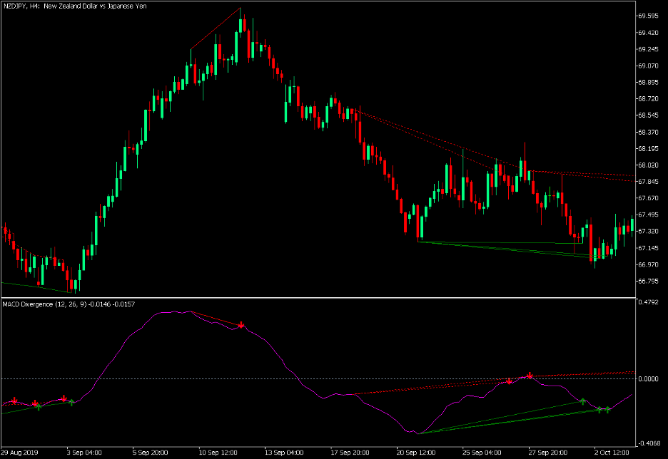 Simplified MACD Trend Divergence Forex Trading Strategy – MT5 2