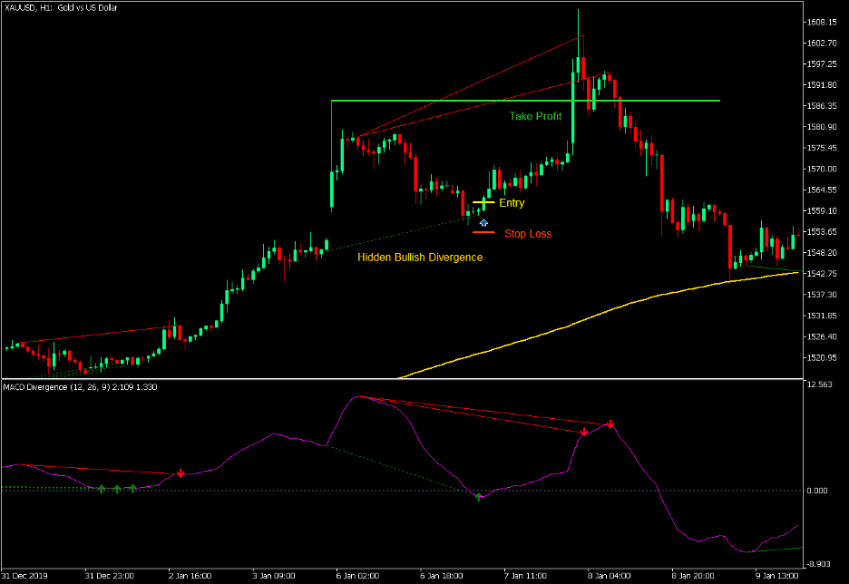 Simplified MACD Trend Divergence Forex Trading Strategy – MT5 3