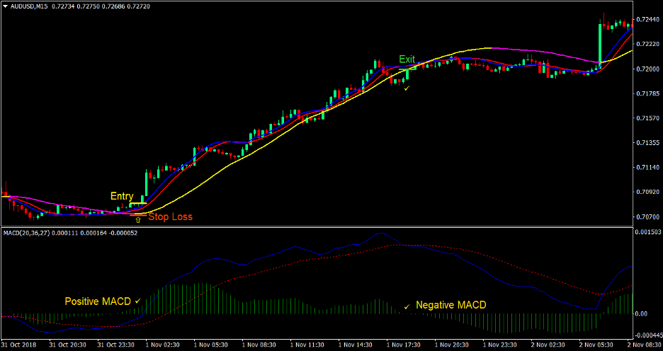 Technical Cross Forex Trading Strategy 1