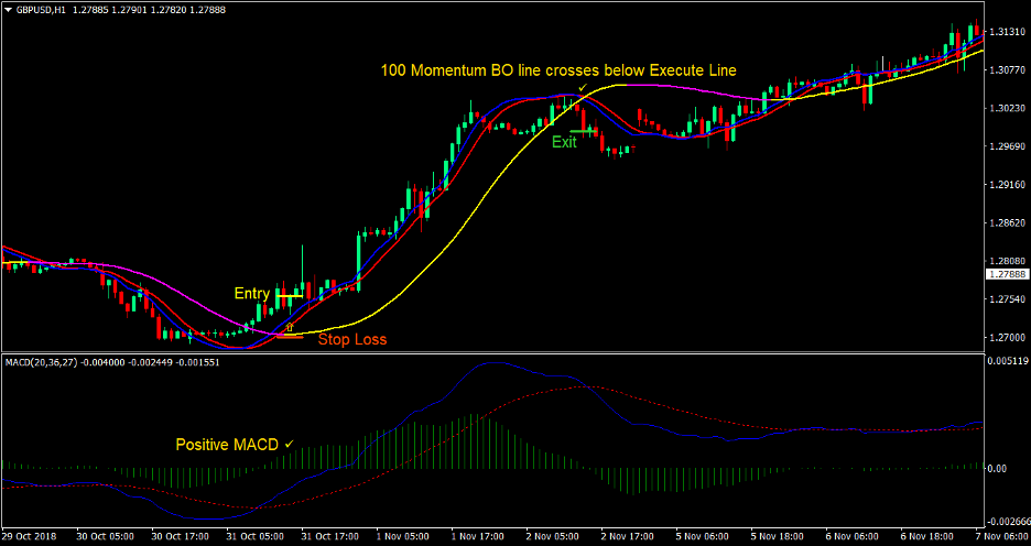 Technical Cross Forex Trading Strategy 2