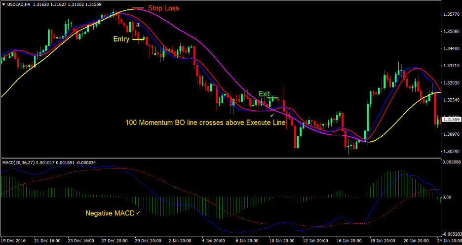 Technical Cross Forex Trading Strategy 3