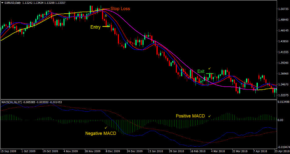 Technical Cross Forex Trading Strategy 4