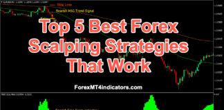 Top 5 Best Forex Scalping Strategies That Work