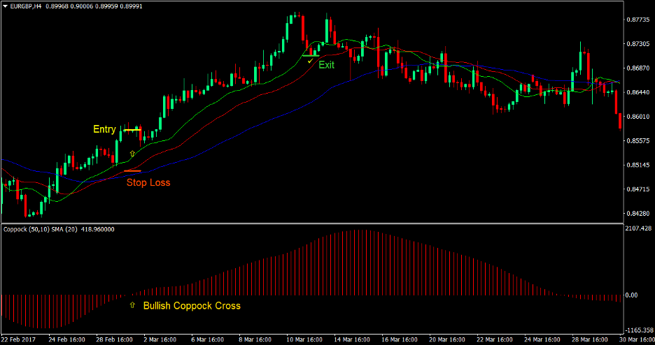 Coppock Alligator Cross Forex Trading Strategy 1