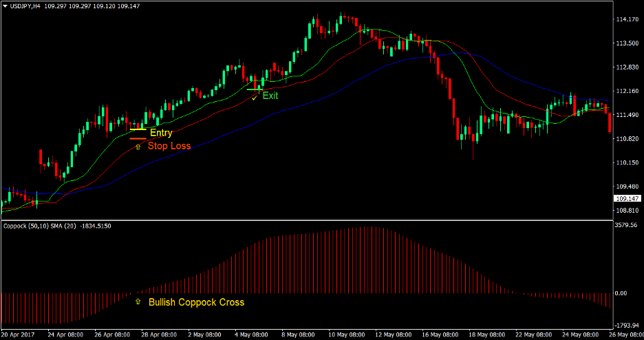 Coppock Alligator Cross Forex Trading Strategy 2