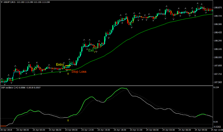Dynamic Trend Forex Trading Strategy 1