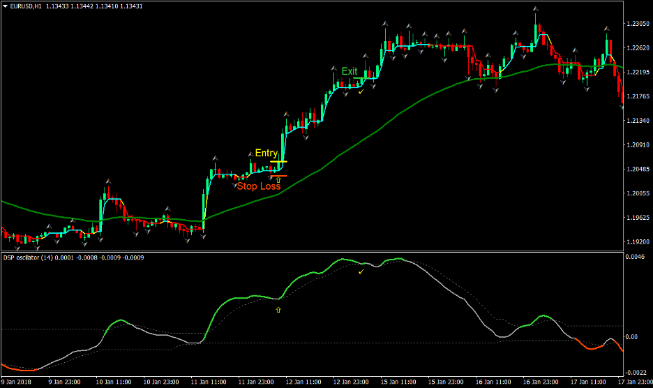 Dynamic Trend Forex Trading Strategy 2
