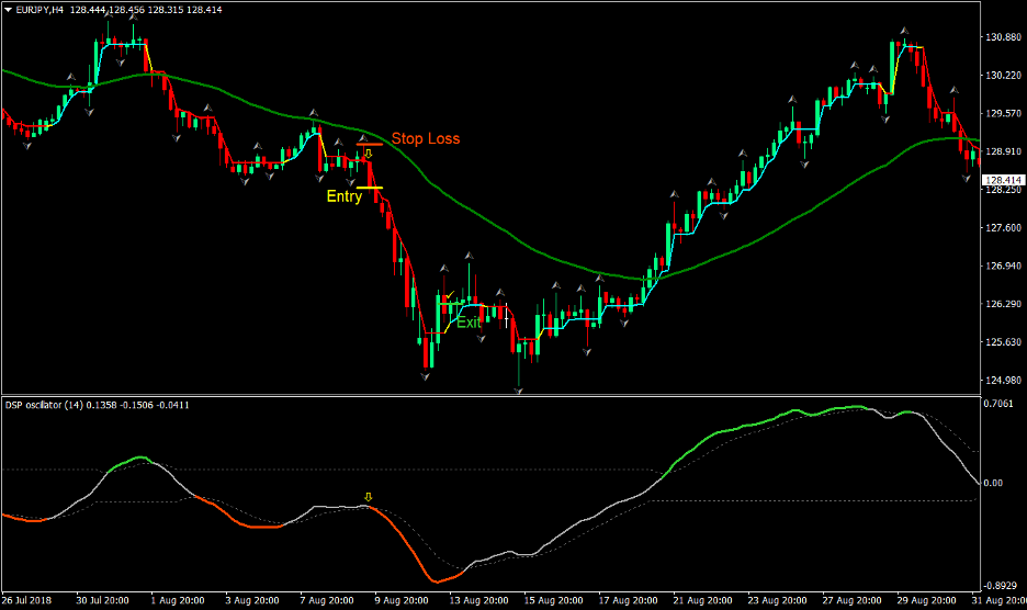 Dynamic Trend Forex Trading Strategy 3