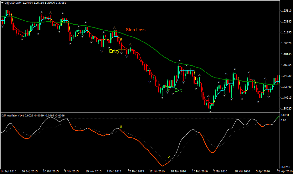 Dynamic Trend Forex Trading Strategy 4