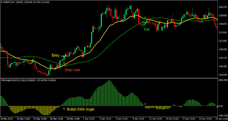 EMA Angle Forex Trading Strategy 1