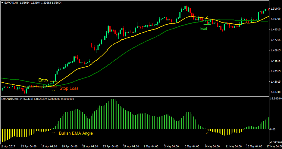EMA Angle Forex Trading Strategy 2