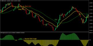 EMA Angle Forex Trading Strategy 4