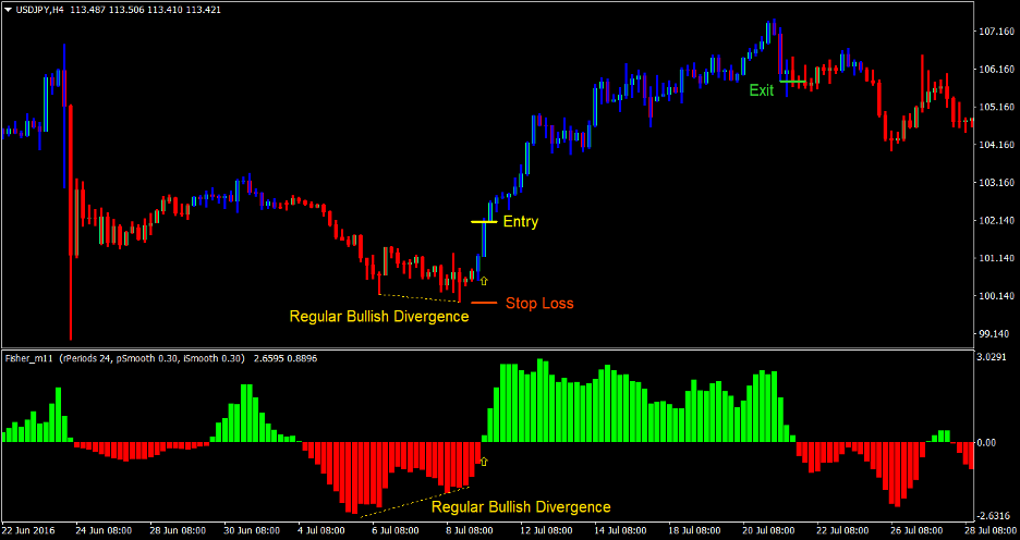 Fisher Divergence Forex Trading Strategy 2
