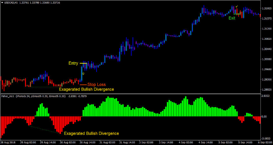 "Fisher Divergence Forex Trading Strategy 3 ""width ="" 936 ""height ="" 496 ""srcset ="" https://www.forexmt4indicators.com/wp-content/uploads/2020/08/Fisher-Divergence-Forex-Trading-Strategy- 3.png 936w, https://www.forexmt4indicators.com/wp-content/uploads/2020/08/Fisher-Divergence-Forex-Trading-Strategy-3-300x159.png 300w, https: //www.forexmt4indicators. com / wp-content / uploads / 2020/08 / fisher-divergence-forex-trading-strategy-3-768x407.png 768w ""sizes ="" (maximum width: 936px) 100vw, 936px"